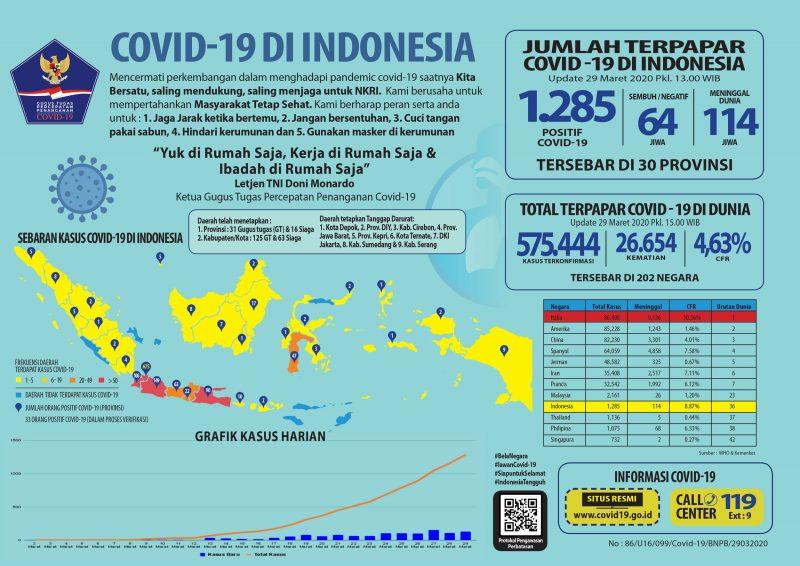2020-03-29_Infografis-Covid-19_29-Mrt-2020-2-800x566