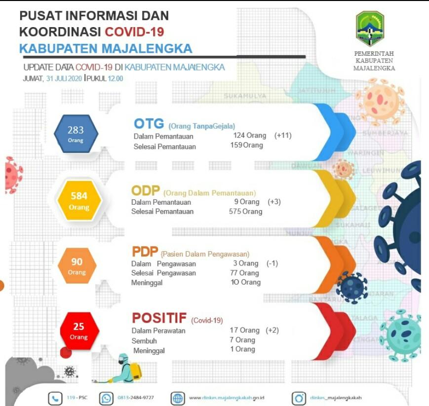 Grafik Covid-19 di Kabupaten Majalengka Jawa Barat